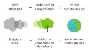 Aurelia Gloves Canada Blog Annotation Carboneutre