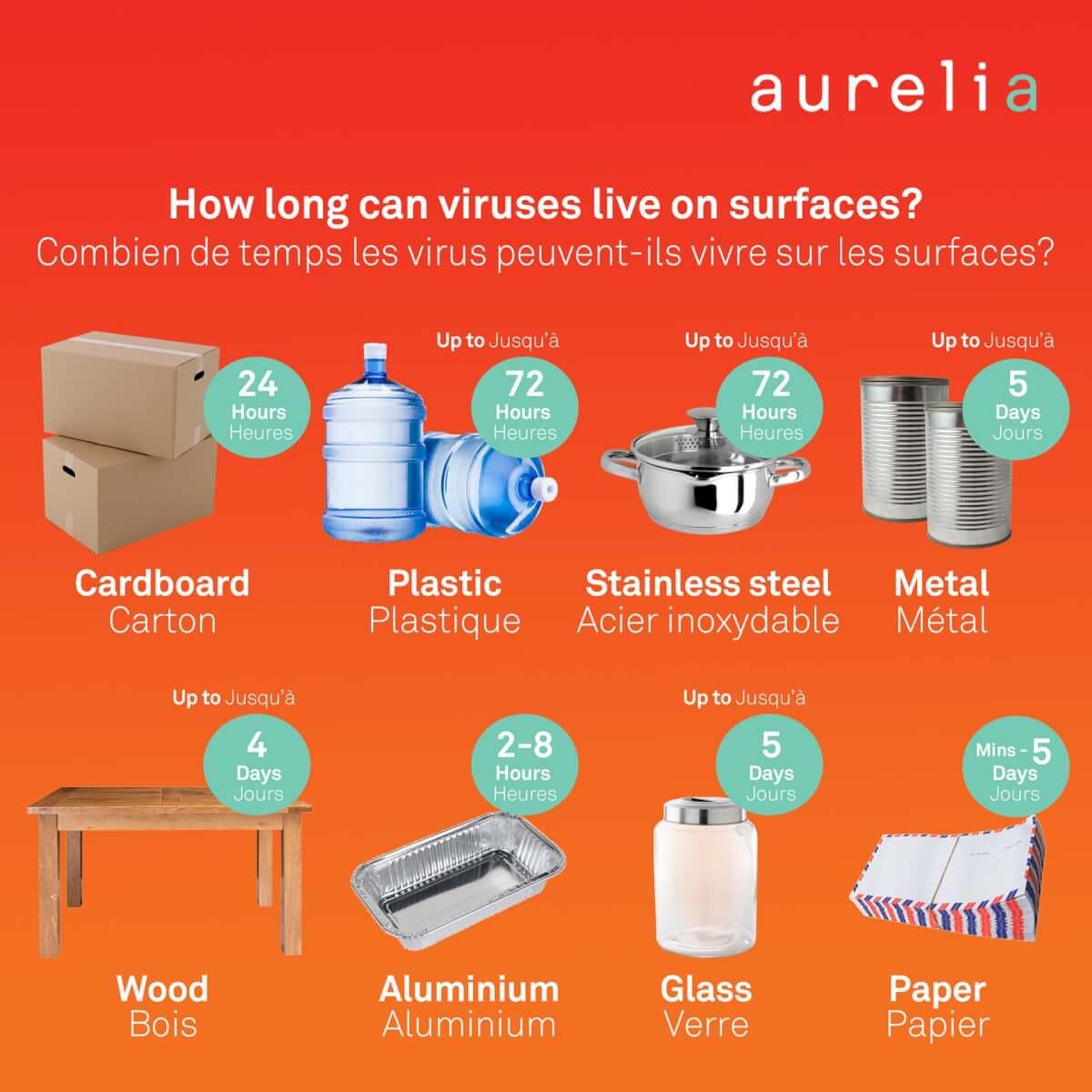 Aurelia Gloves Canada Blog Viruses on surfaces